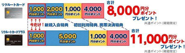 リクルートカード新規入会キャンペーン!最大11,000円分ポイントプレゼント!のイメージ画像