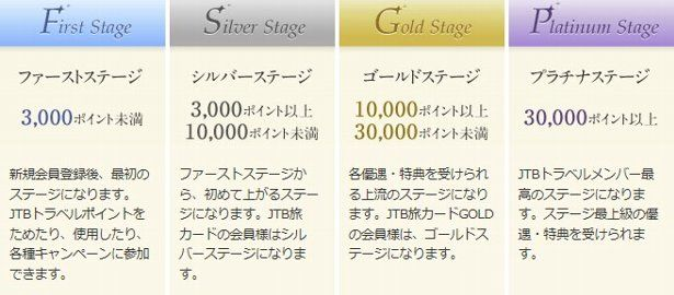 JTBトラベルメンバーのステージ別特徴