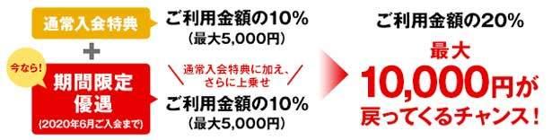 利用金額の20%(最大10,000円)キャッシュバック