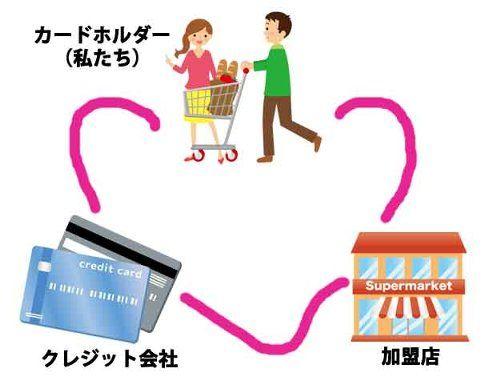 3者間契約【購入者ー販売店ー信販会社】