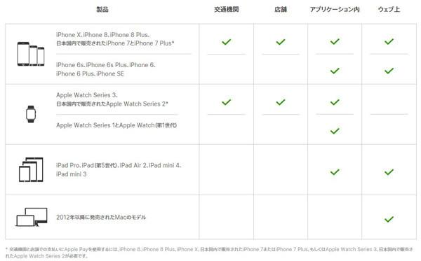 Apple Payが使えるデバイスとその利用可能な場所のイメージ画像