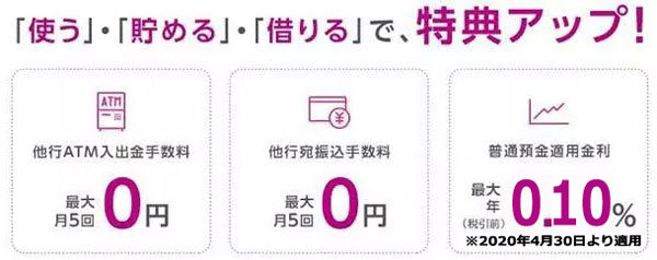 イオン銀行Myステージの特典内容