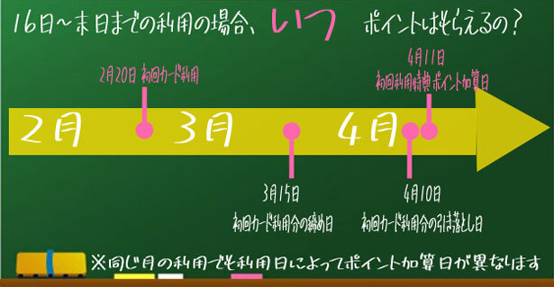 16日~末日までの利用の場合のポイント加算日