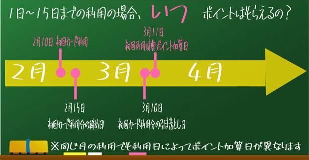 1日~15日までの利用の場合のポイント加算日